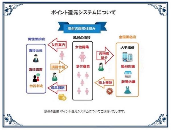 新宿の変わった風俗「風俗の面接」